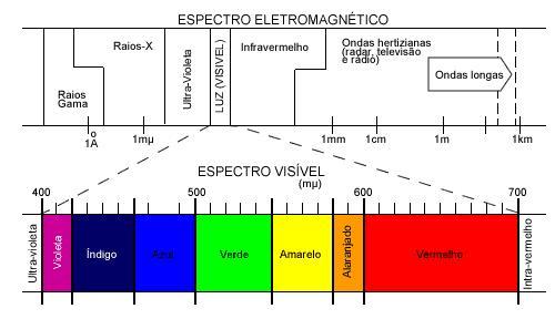 A frequencia das cores