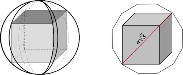 Cubo inscrito na esfera