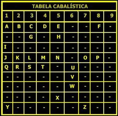 Tabela cabalística