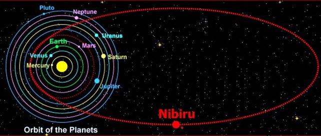 Órbita de Nibiru